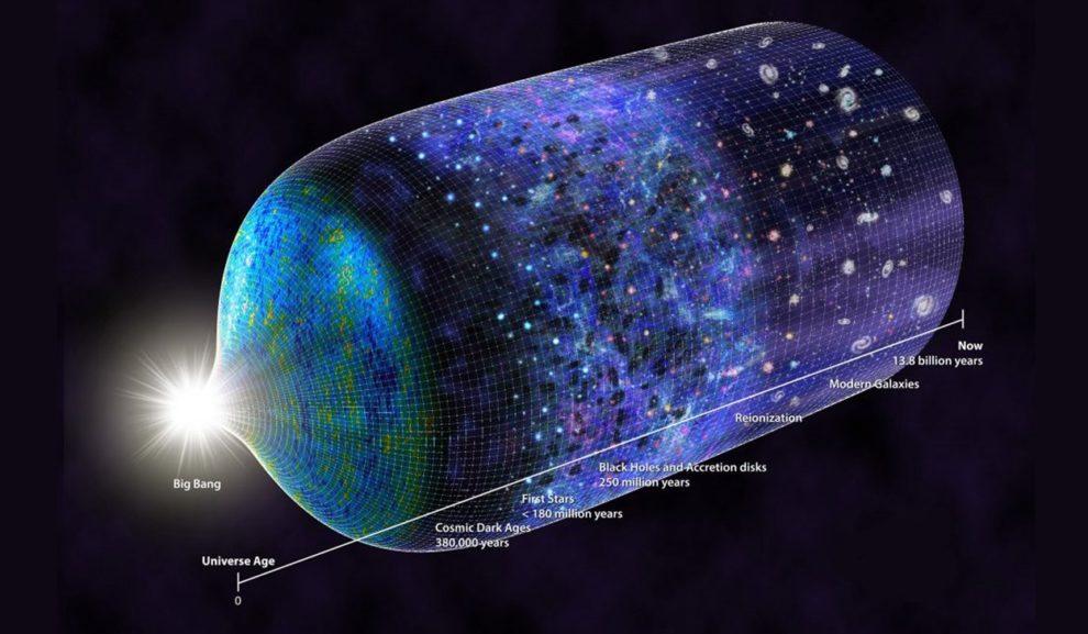 Zeitstrahl Universum