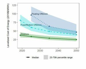 Windkraftkosten