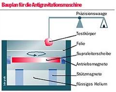 antigravitationsmaschine.jpg