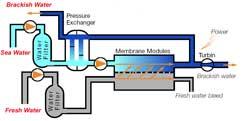 osmosekraftwerk.jpg